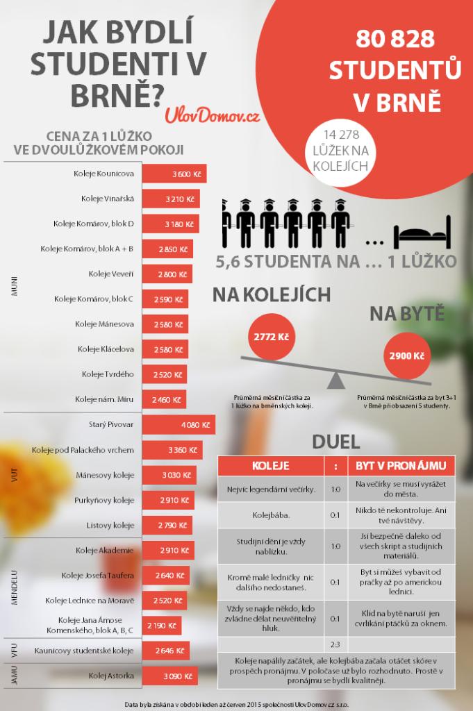 Bydlení na koleji je sice levnější, ale najdou se i nevýhody. Zdroj: UlovDomov.cz
